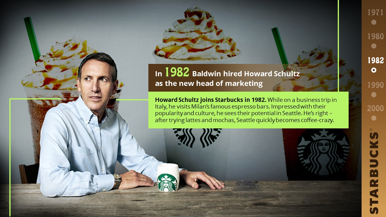 Starbucks PowerPoint Presentation Slide Examples 5